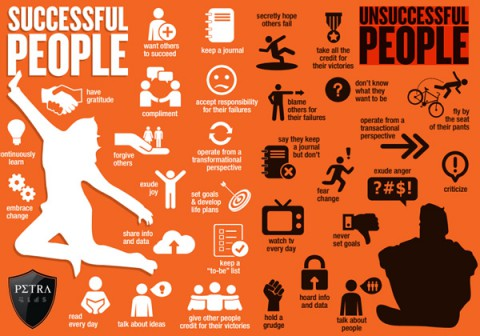 successful-and-unsuccessful-people
